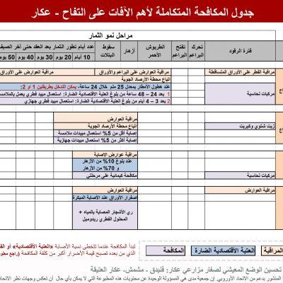 جدول المكافحة المتكاملة ألهم اآلفات على التفاح - عكار -2016